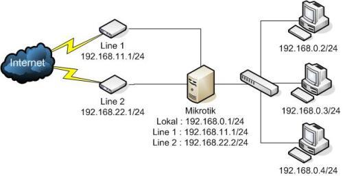 Load Balancing Menggunakan 2 Line Speedy / ISP dengan Mikrotik